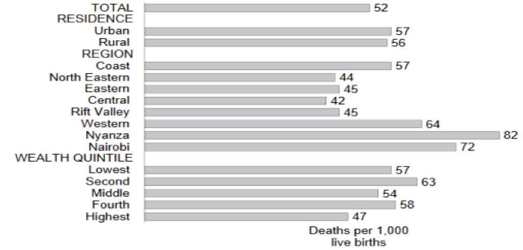Under-5 Mortality Rates by background characteristics, 2014
