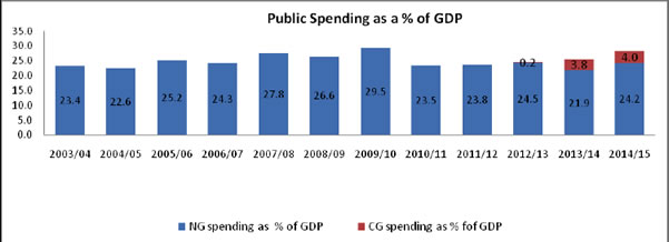 Public spending as a % of GDP