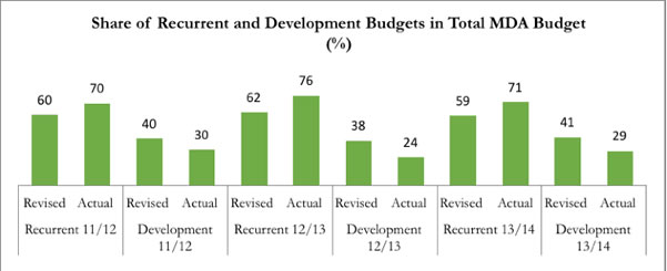 Share of Recurrent and Development Budgets in Total MDA Budget.
