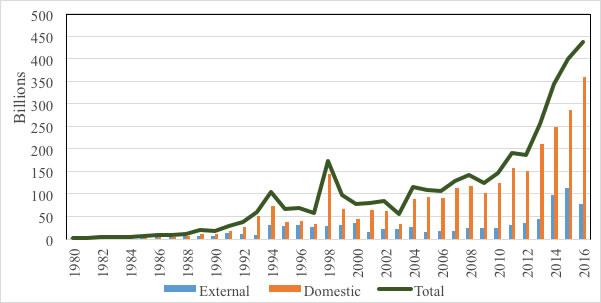 Debt service 1980 – 2016, KES billions