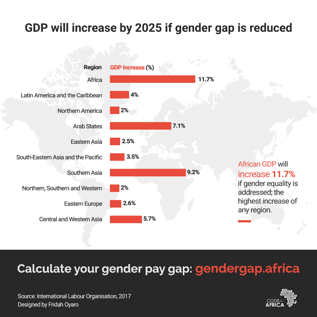 GDP will increase by 2025 if gender gap is reduced
