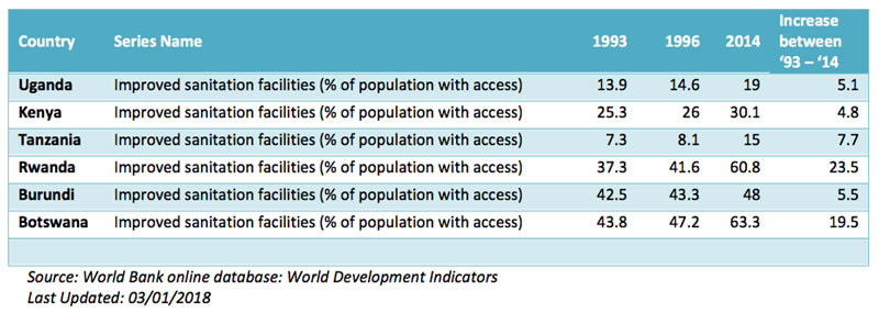 WB World Development Indicators
