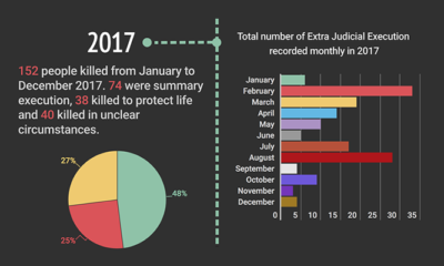 NATIONAL INSECURITY: Extra Judicial Executions in Kenya (2013-2017)