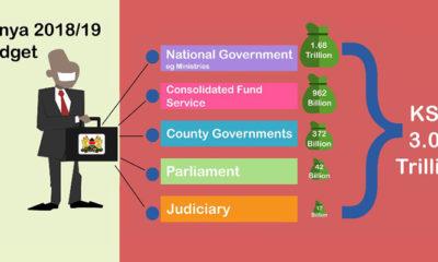 Kenya Budget 2018/19