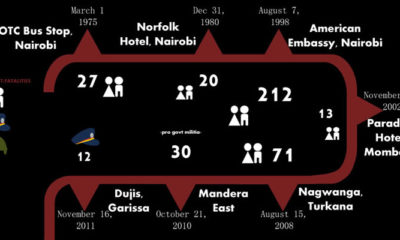A Timeline of Terror Attacks in Kenya Since 1975