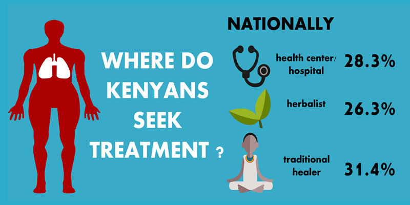 Where Do Kenyans Seek Medical Treatment?