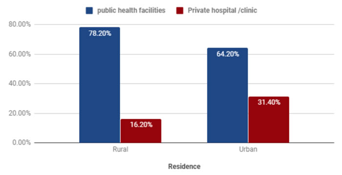 Distribution Population by Type of Healthcare Provider: Rural v. Urban