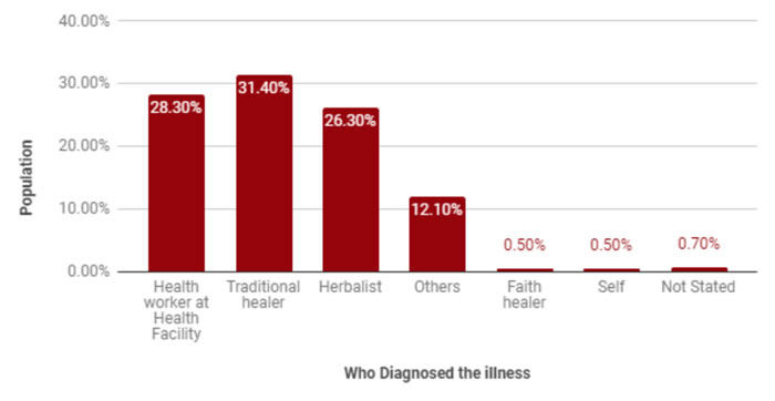 Population distribution by who diagnosed the illness