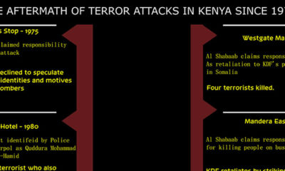The Aftermath of Terror Attacks in Kenya Since 1975