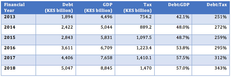 Table 1: Kenya's Debt:GDP vs Debt:Tax ratio, FYs 2013 - 2018
