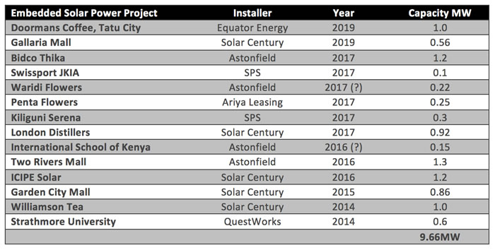 Table 2: Selected Embedded Solar PV Projects in Kenya