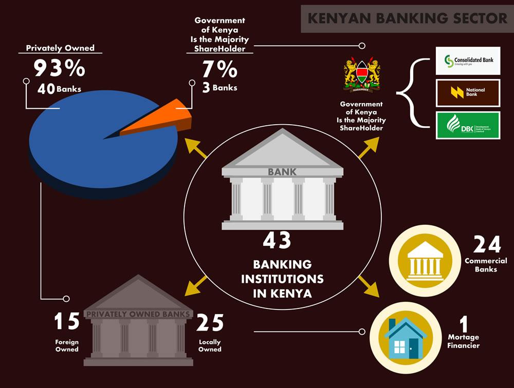 Kenya Banking Sector