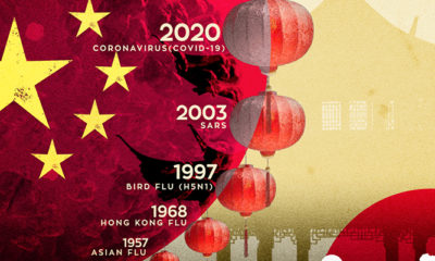Why China? A Look at Viral Outbreaks That, Like COVID-19, Originate From the East