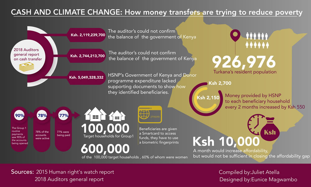 How money transfers are trying to reduce poverty.