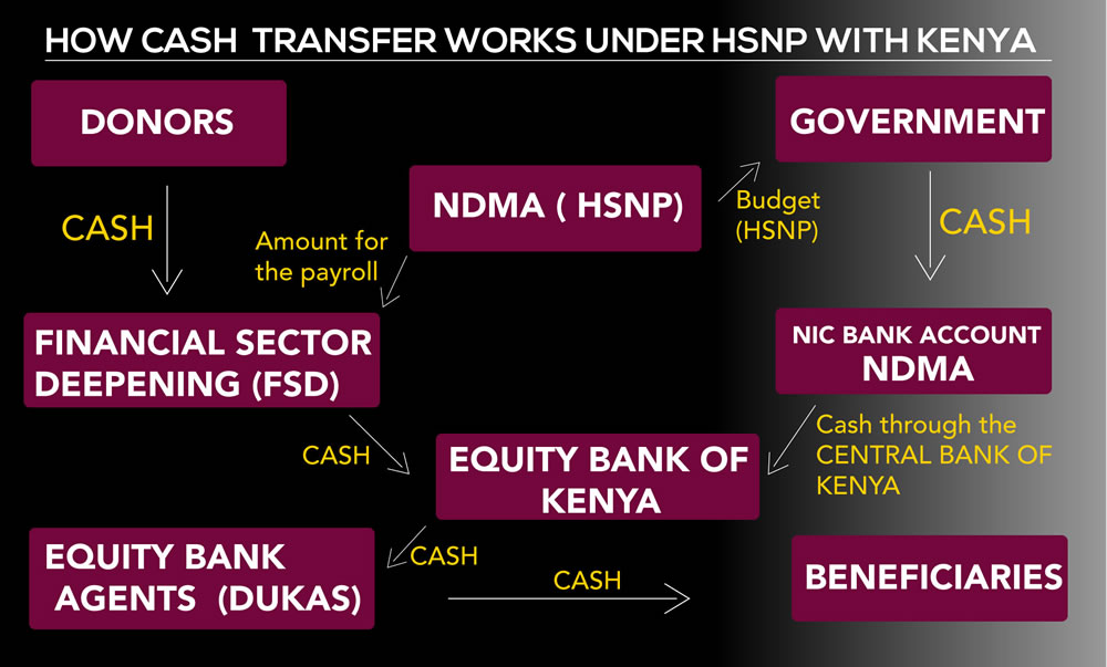 How cash transfer works under HSNP with Kenya