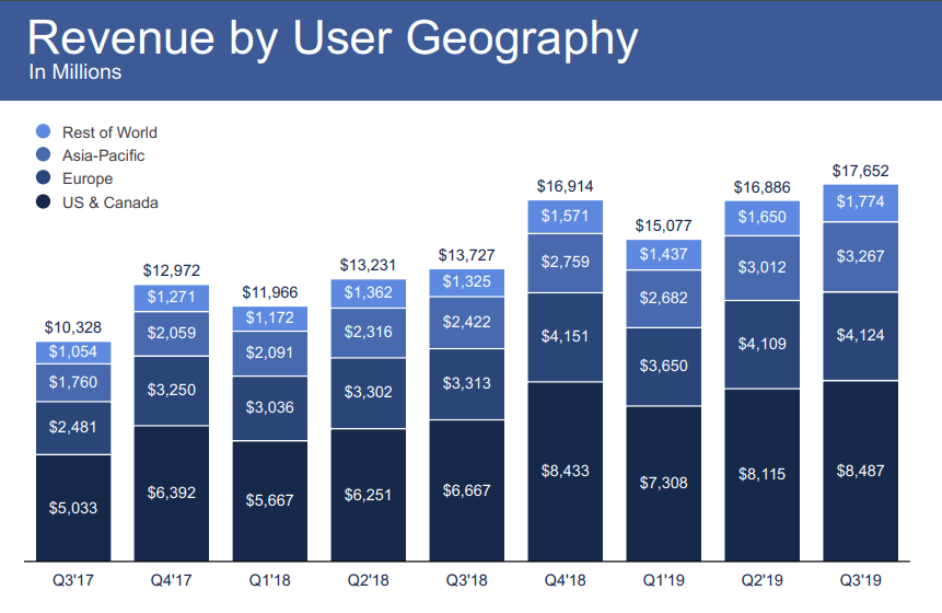 Facebook revenue by user geography