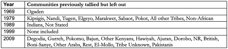 Tribes left out of census reports over the years