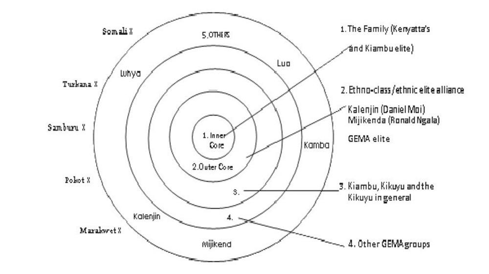 Fig. 1. The distribution of state finance capital in the Kikuyu-centric Kenyatta state, 1963–1978.