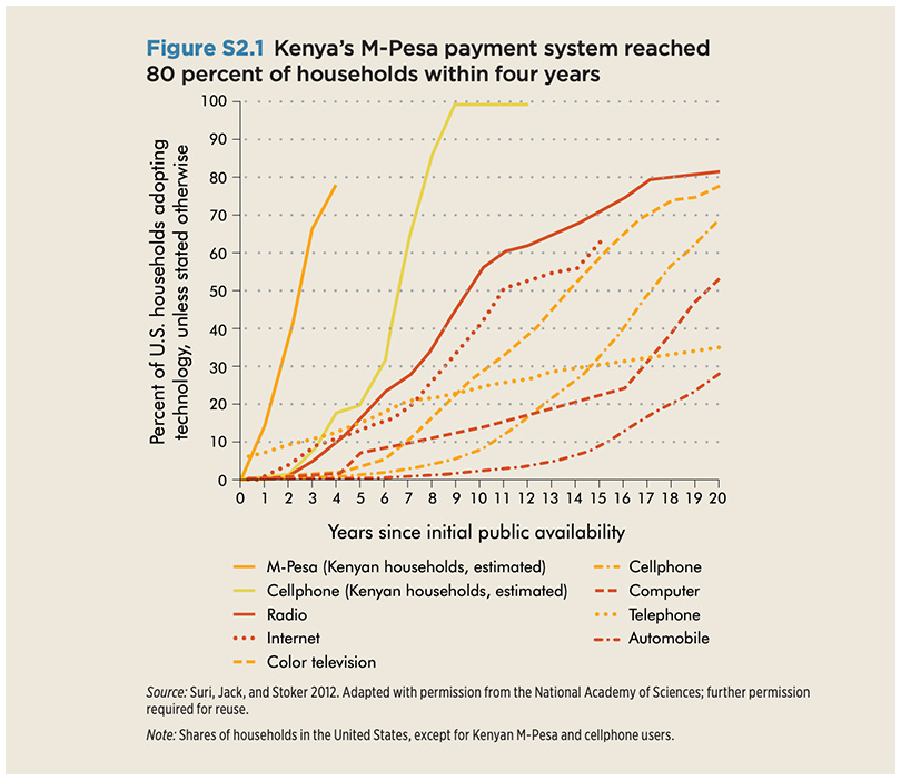 Figure 5: Kenya's rapid adoption of technology (source World Development Report 2016)