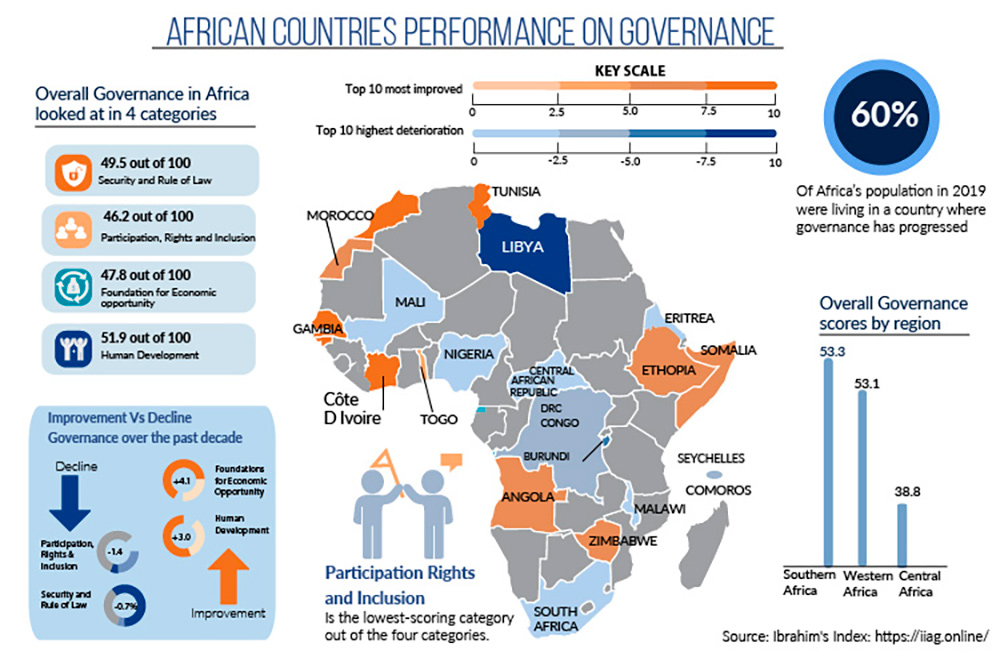 2020 Ibrahim Index of African Governance (IIAG)