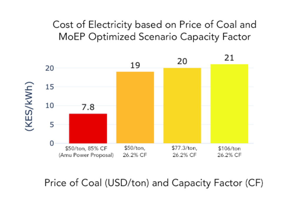 Cost of electricity based on price of coal
