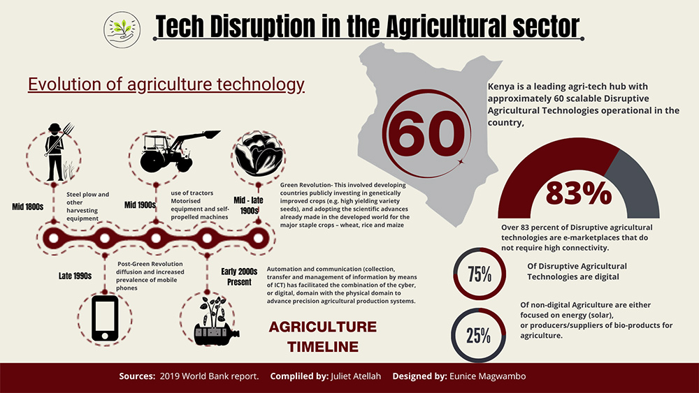 Tech Disruption in the Agricultural Sector