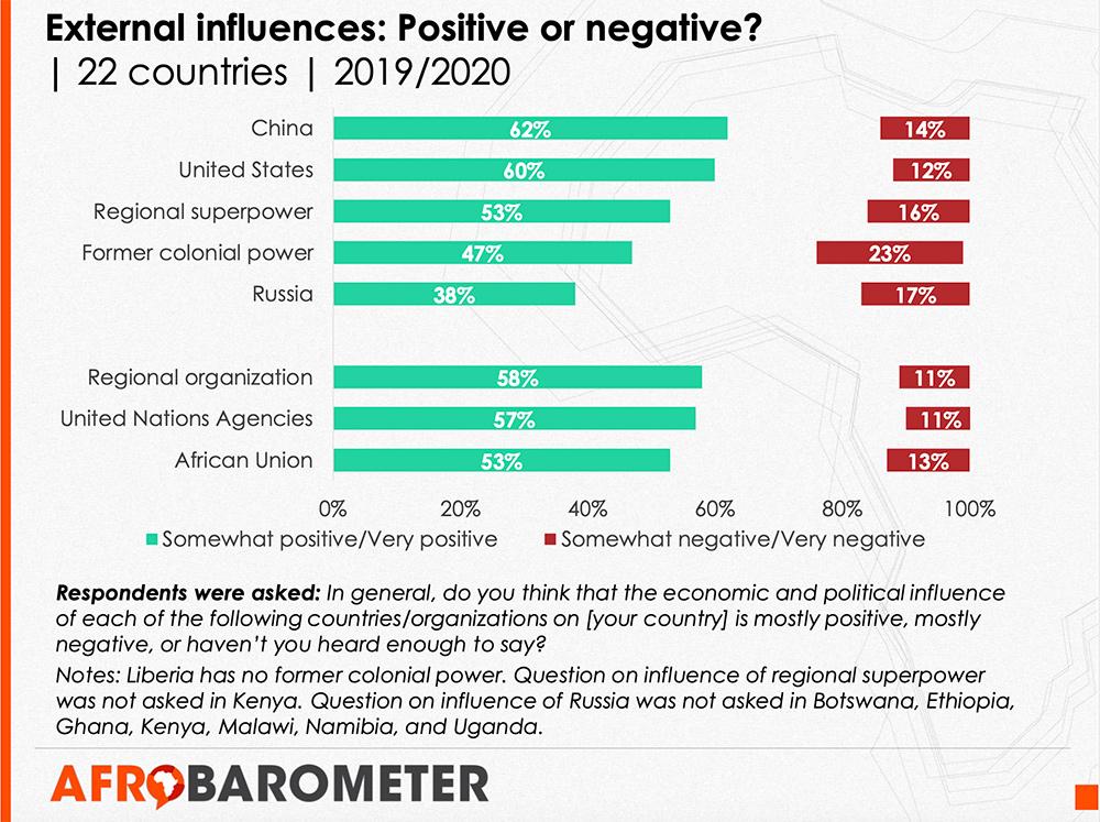 Source: Afrobarometer