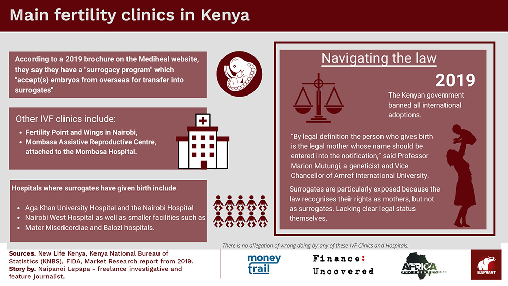 Main fertility clinics in Kenya