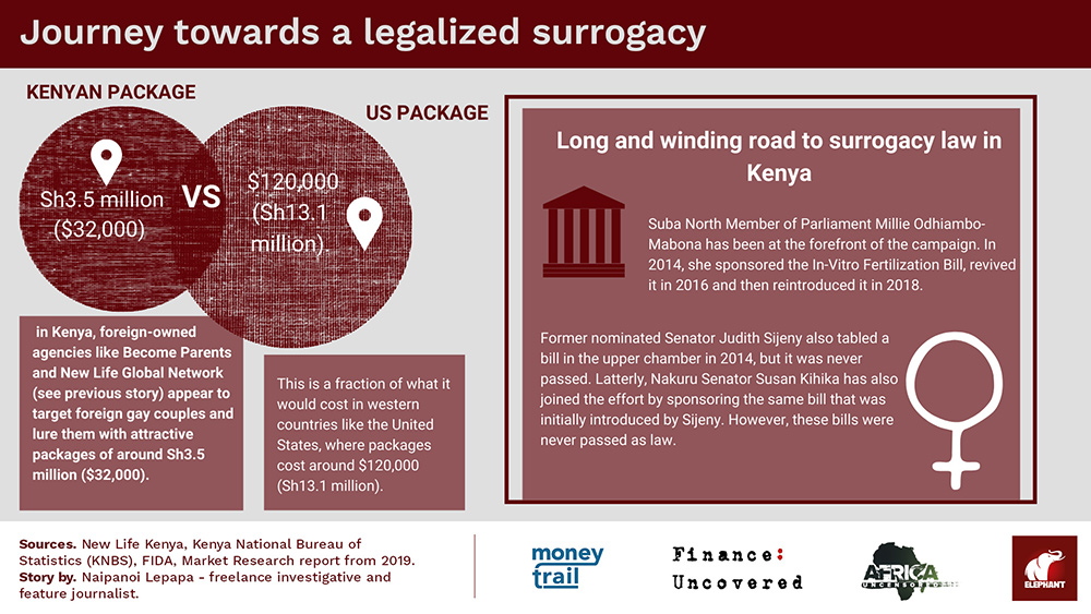 Journey towards a legalized surrogacy