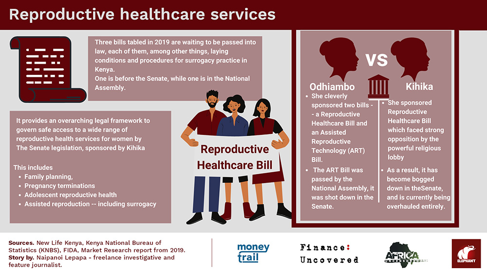 Reproductive healthcare services