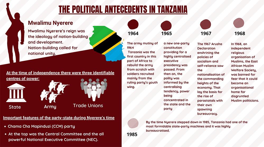 The political antecendents in Tanzania