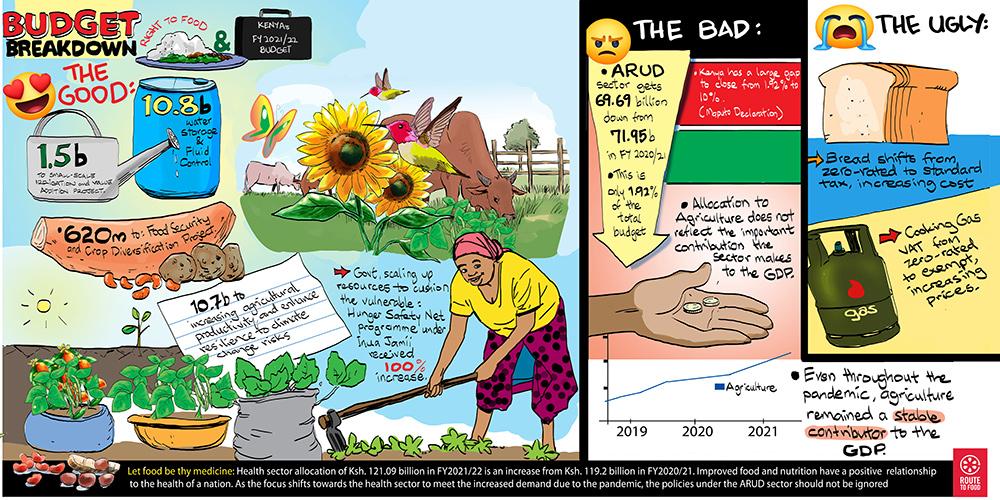 Kenya Budget 2021 Breakdown