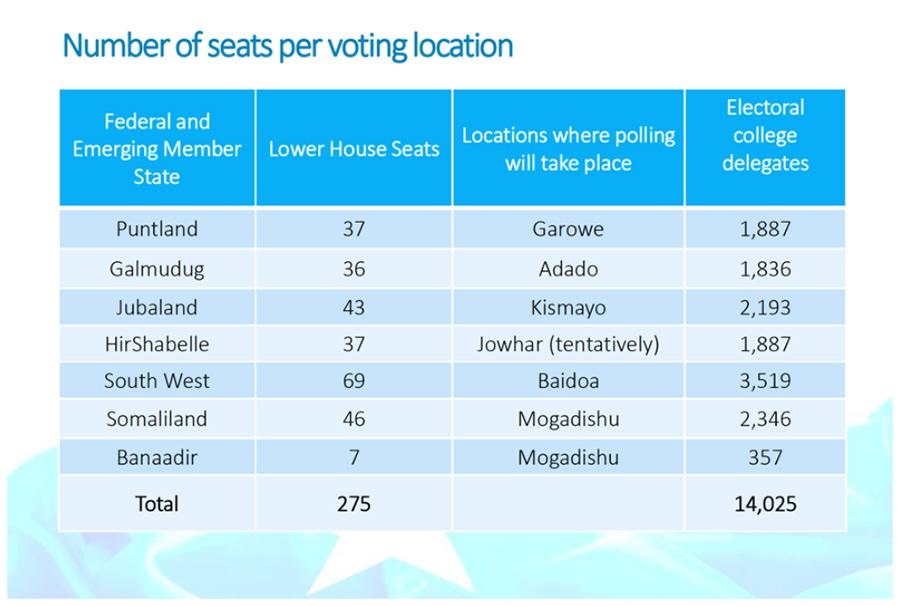 2016 Electoral Process - Presentation @Doorashada 2021
