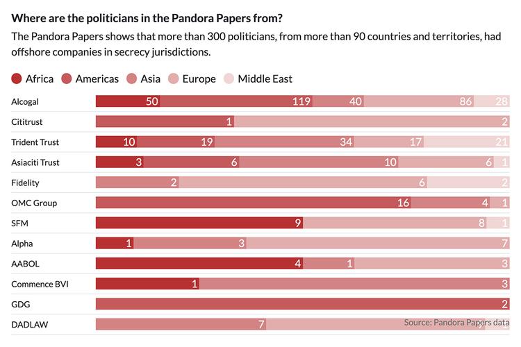 Pandora Papers Politicians